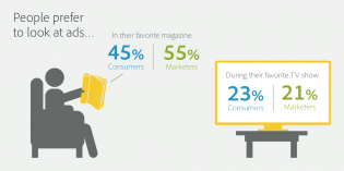 Adobe Study Reveals Consumers Prefer Magazine Advertising