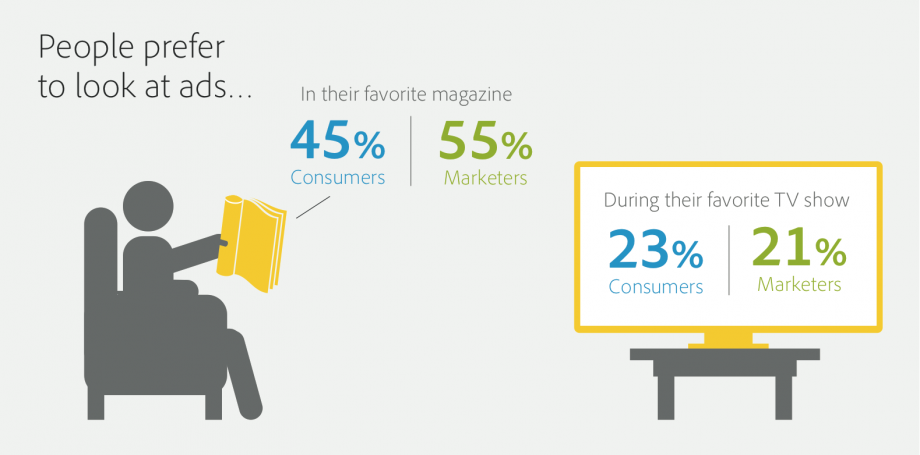 people Prefer Magazines ads