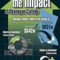 infographic-okanagan-college-economic-impact