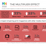 The Multiplier Effect: Why you should include print magazines in media mix